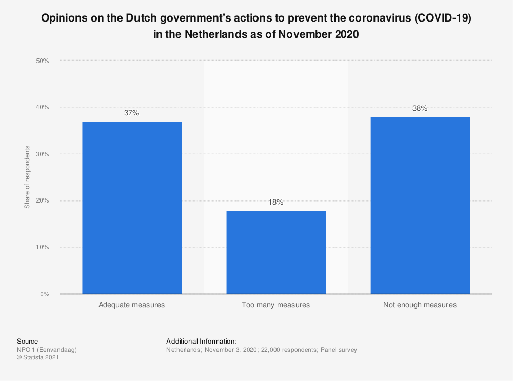 Statistic: Opinions on the Dutch government's actions to prevent the coronavirus (COVID-19) in the Netherlands as of March 2020 | Statista