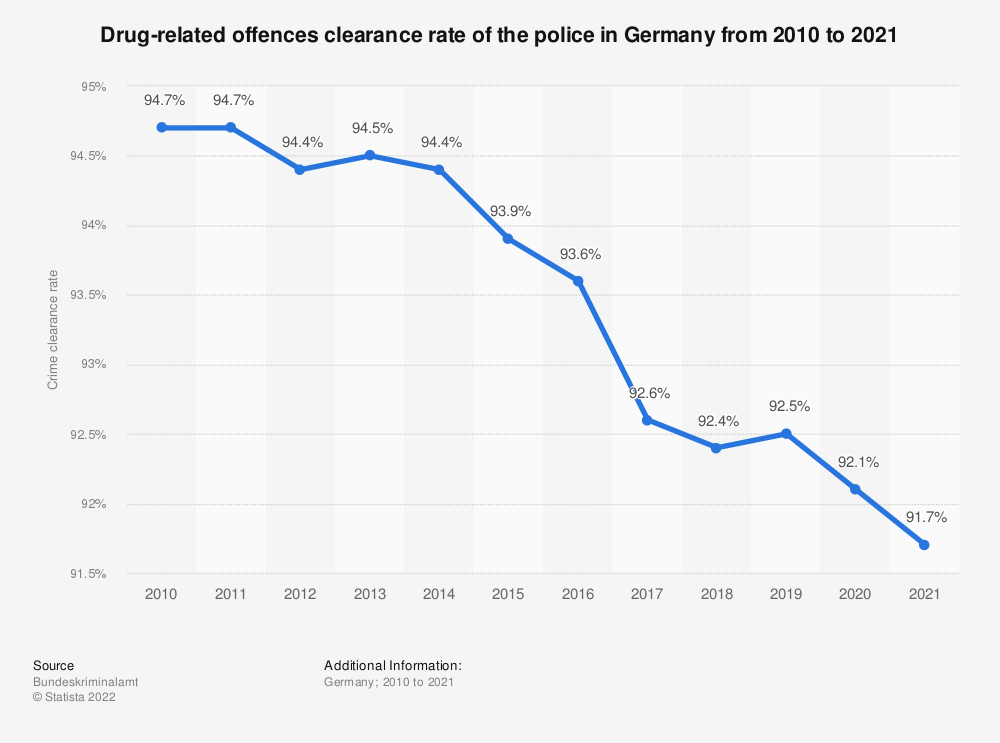 Statistic: Drug-related offences clearance rate of the police in Germany from 2008 to 2019   Statista