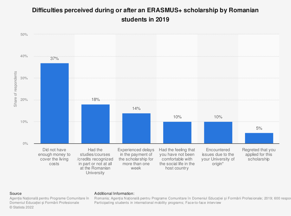 Statistic: Difficulties perceived during or after an ERASMUS+ scholarship by Romanian students in 2019 | Statista