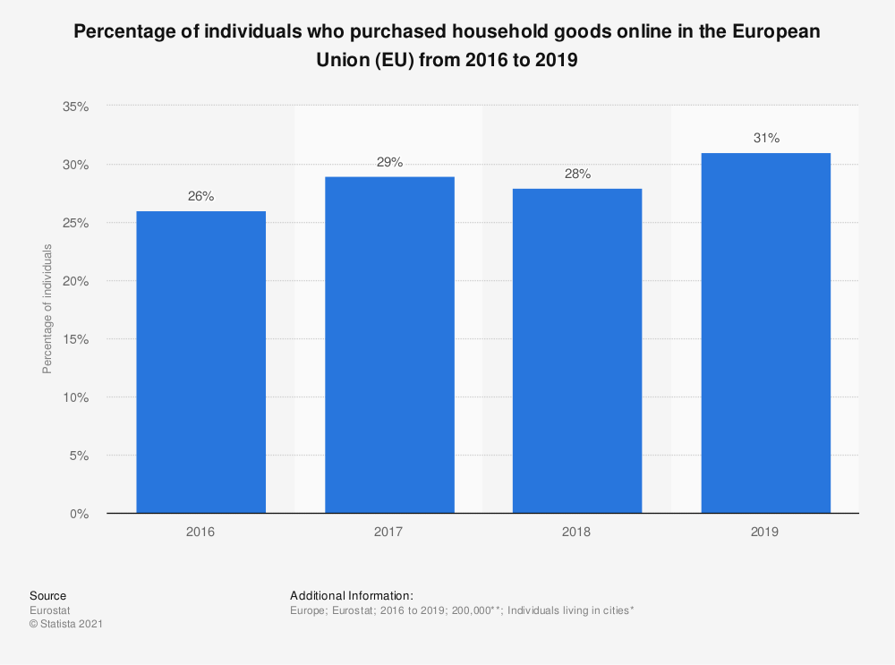 Statistic: Percentage of individuals who purchased household goods online in the European Union (EU) from 2016 to 2019 | Statista