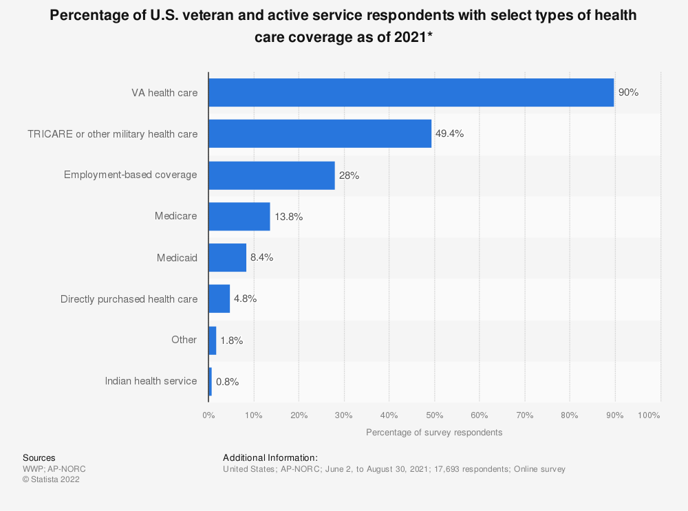 Statistic: Percentage of U.S. veteran and active service respondents with select types of health care coverage as of 2020* | Statista