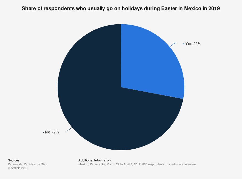 Statistic: Share of respondents who usually go on holidays during Easter in Mexico in 2019 | Statista