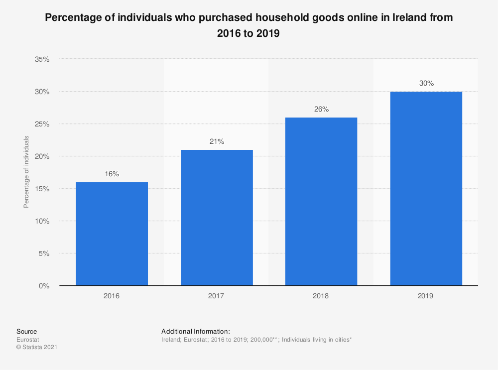 Statistic: Percentage of individuals who purchased household goods online in Ireland from 2016 to 2019 | Statista