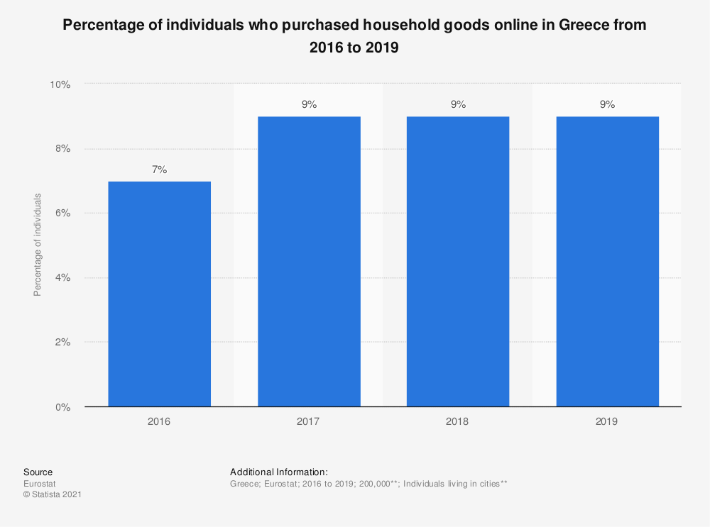 Statistic: Percentage of individuals who purchased household goods online in Greece from 2016 to 2019   Statista