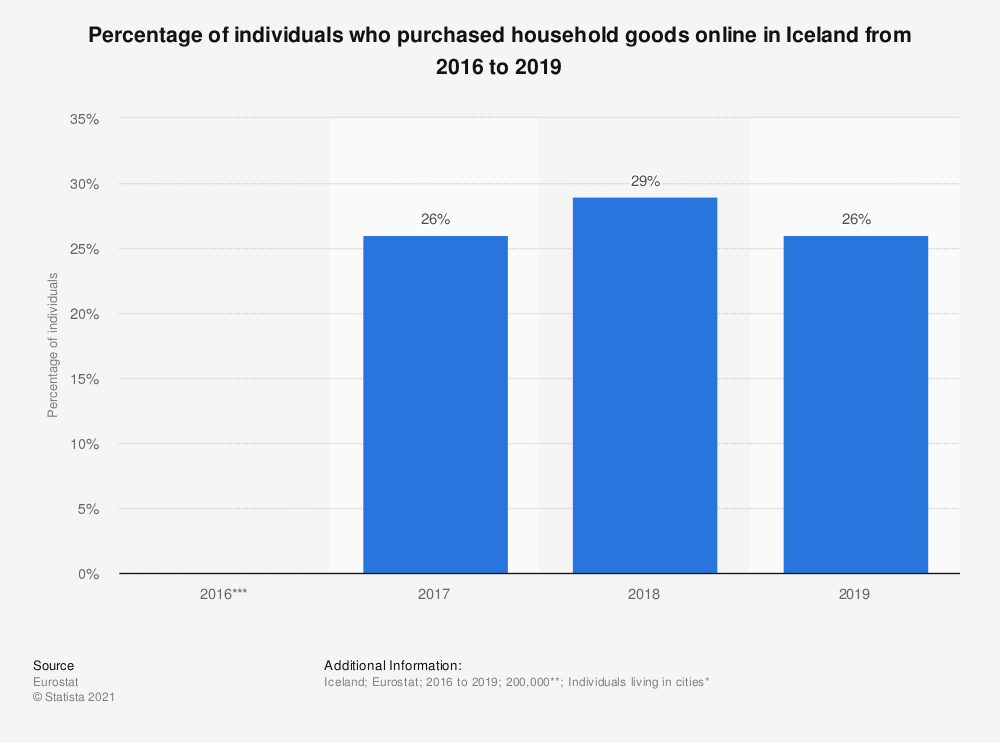 Statistic: Percentage of individuals who purchased household goods online in Iceland from 2016 to 2019   Statista