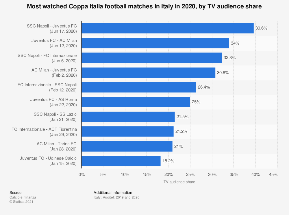 Statistic: Most watched Coppa Italia football matches in Italy in 2020, by TV audience share | Statista