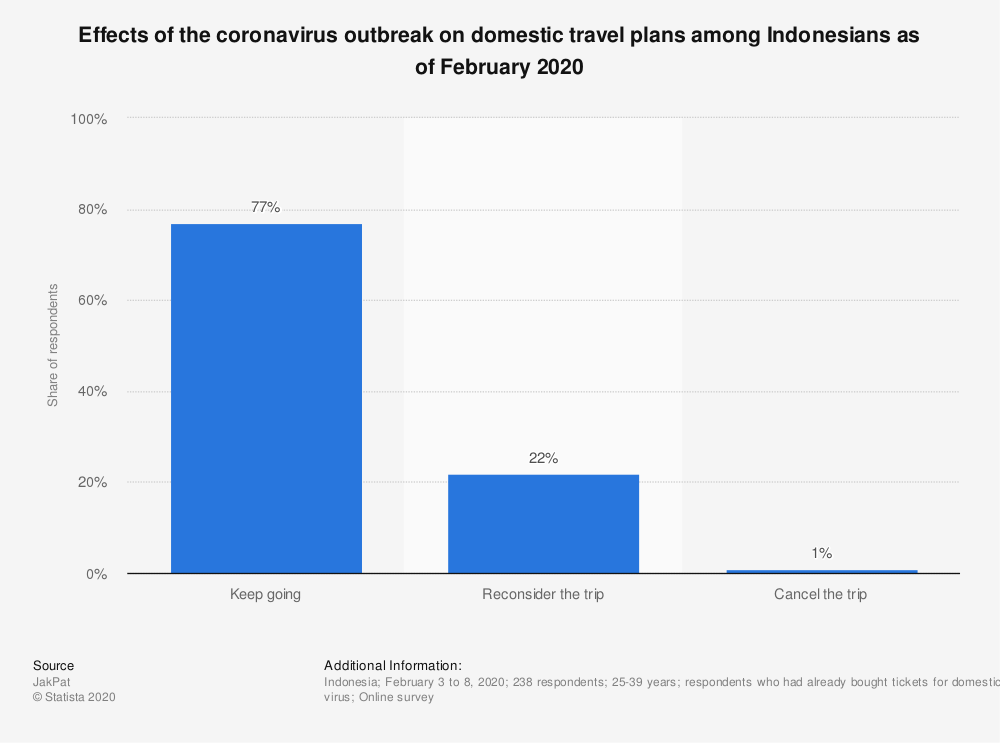 Statistic: Effects of the coronavirus outbreak on domestic travel plans among Indonesians as of February 2020 | Statista