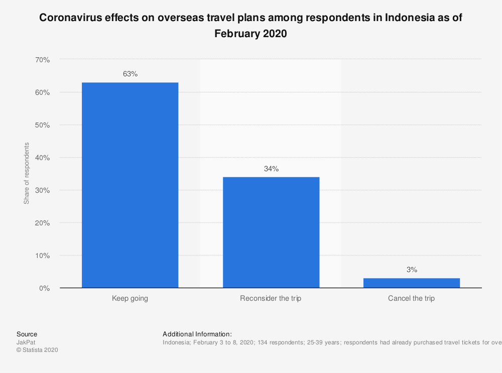 Statistic: Coronavirus effects on overseas travel plans among respondents in Indonesia as of February 2020 | Statista