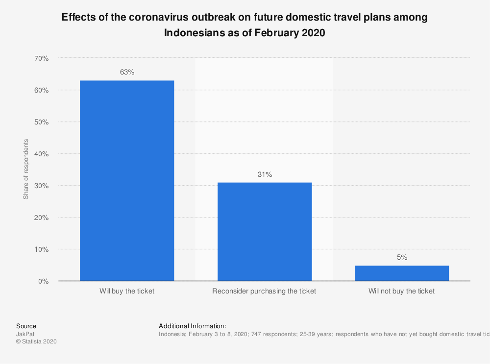 Statistic: Effects of the coronavirus outbreak on future domestic travel plans among Indonesians as of February 2020 | Statista