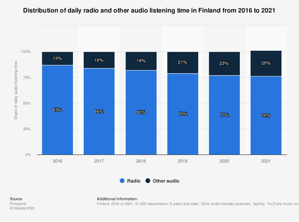 Statistic: Distribution of daily radio and other audio listening time in Finland from 2015 to 2020 | Statista