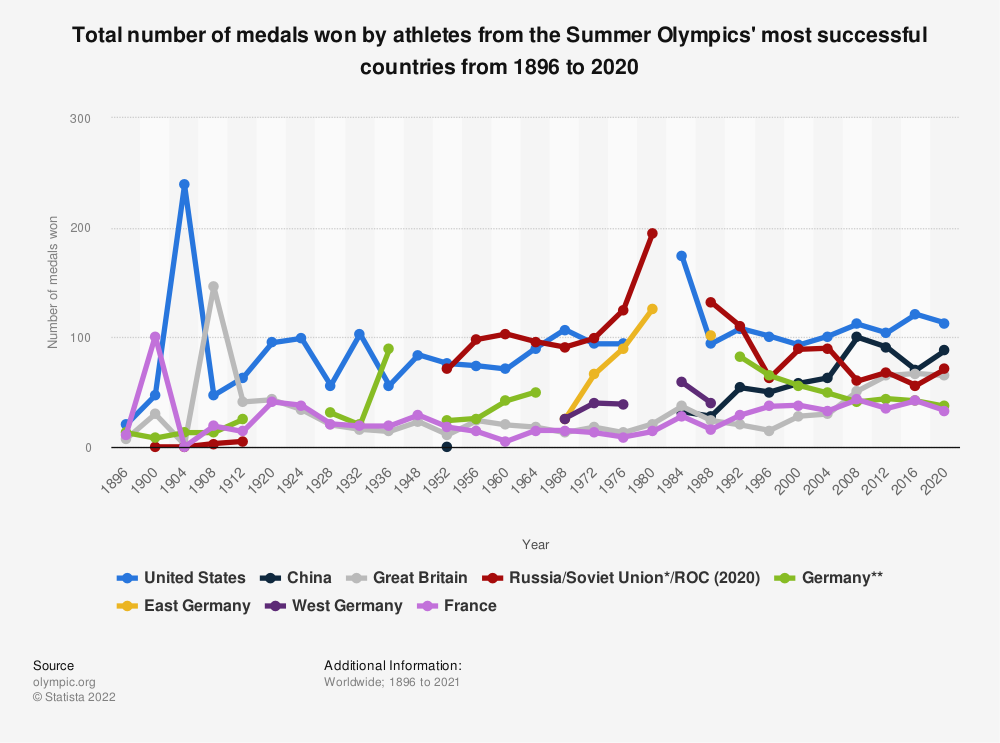 Statistic: Total number of medals won by athletes from the Summer Olympics' most successful countries from 1896 to 2016 | Statista