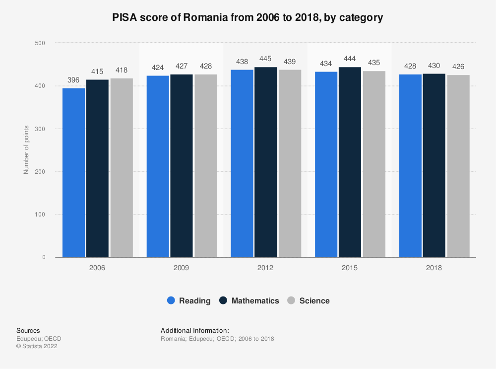 Statistic: PISA score of Romania from 2006 to 2018, by category | Statista