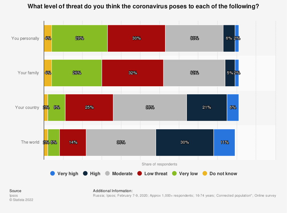 Statistic: What level of threat do you think the coronavirus poses to each of the following? | Statista