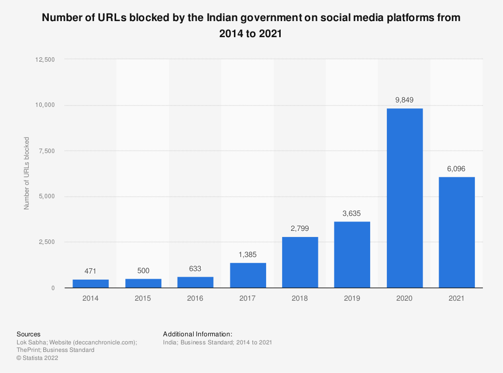 Statistic: Number of URLs blocked by the Indian government on social media platforms from 2016 to 2019 | Statista