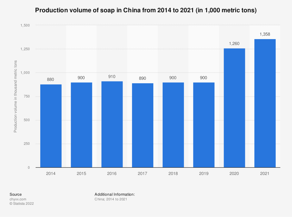 Statistic: Production volume of soap in China from 2011 to 2017 (in 1,000 metric tons) | Statista