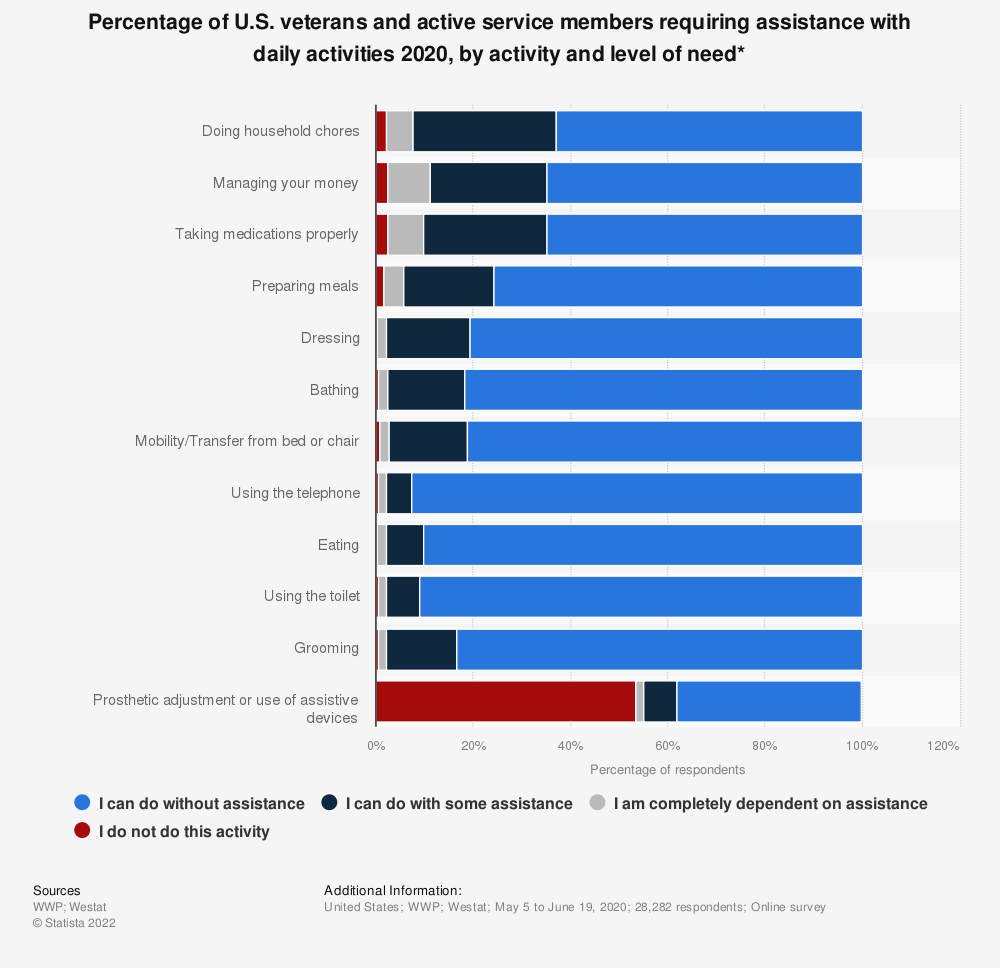 Statistic: Percentage of U.S. veterans and active service members requiring assistance with daily activities 2020, by activity and level of need* | Statista