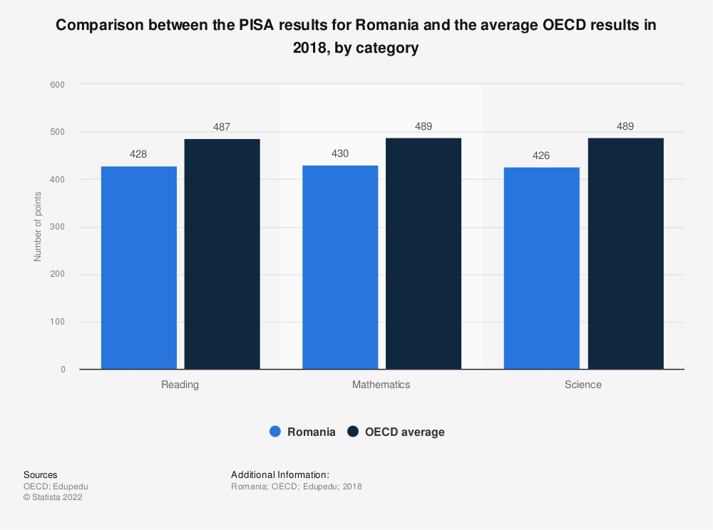Statistic: Comparison between the PISA results for Romania and the average OECD results in 2018, by category | Statista