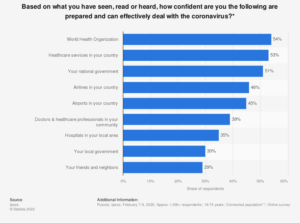 Statistic: Based on what you have seen, read or heard, how confident are you the following are prepared and can effectively deal with the coronavirus?*   Statista