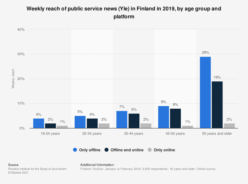Statistic: Weekly reach of public service news (Yle) in Finland in 2019, by age group and platform | Statista