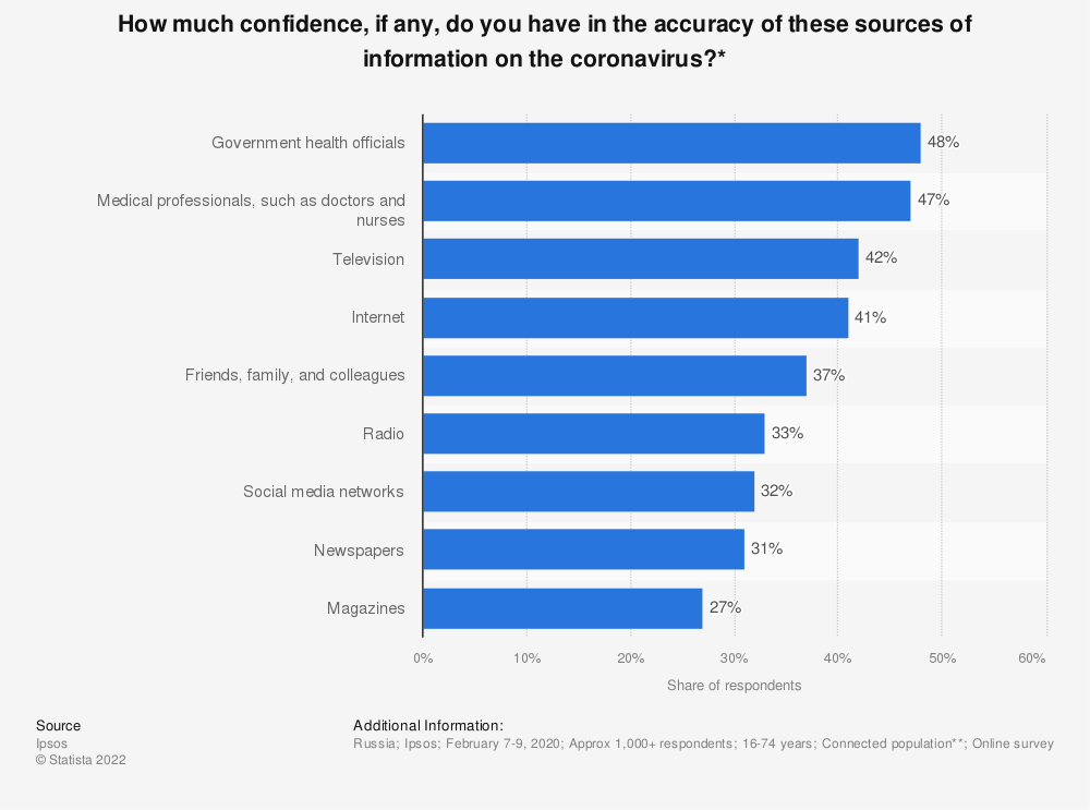 Statistic: How much confidence, if any, do you have in the accuracy of these sources of information on the coronavirus?* | Statista