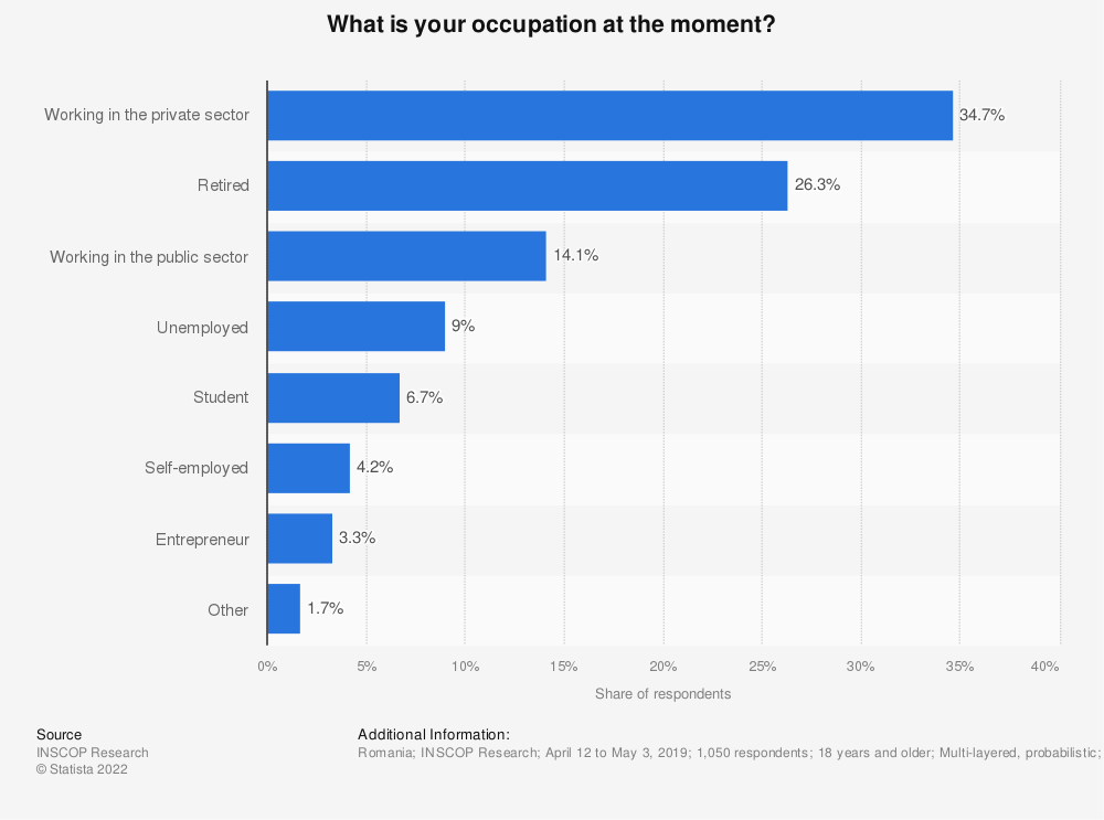 Statistic: What is your occupation at the moment?   Statista