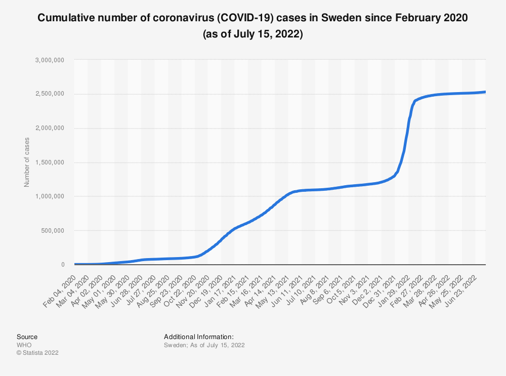 Statistic: Cumulative number of coronavirus (COVID-19) cases in Sweden since February 2020 (as of July 3, 2020) | Statista