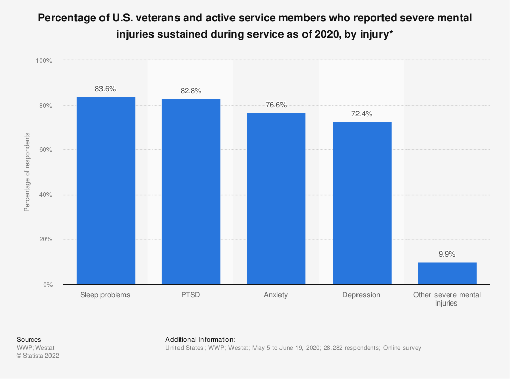 Statistic: Percentage of U.S. veterans and active service members who reported severe mental injuries sustained during service as of 2020, by injury* | Statista