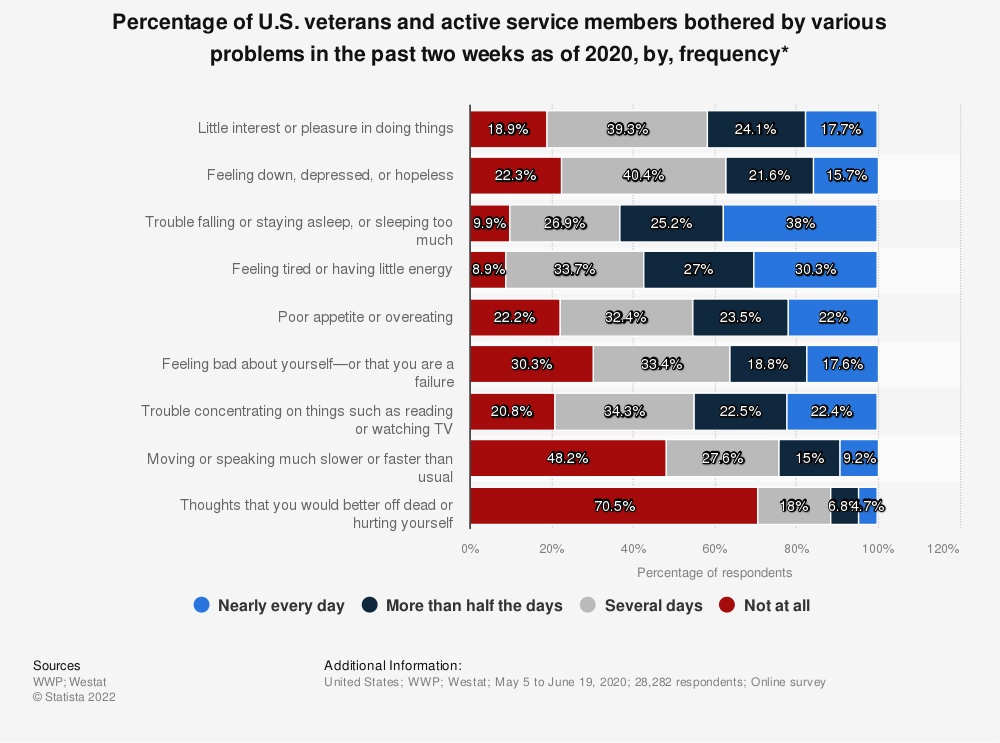 Statistic: Percentage of U.S. veterans and active service members bothered by various problems in the past two weeks as of 2019, by, frequency* | Statista