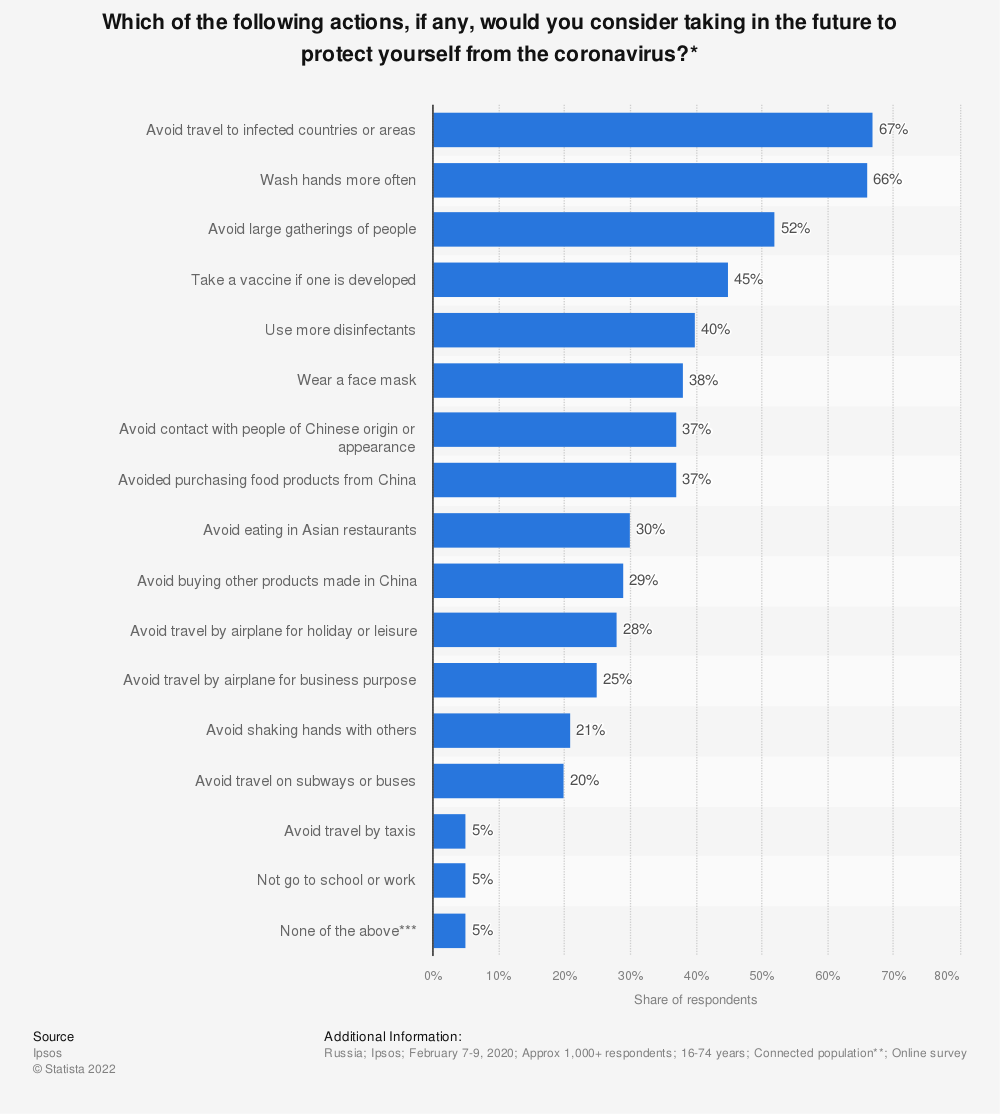 Statistic: Which of the following actions, if any, would you consider taking in the future to protect yourself from the coronavirus?* | Statista