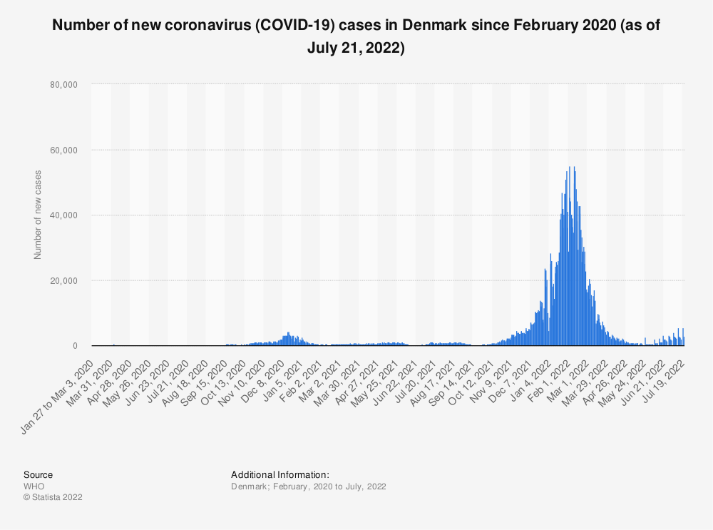 Statistic: Number of new coronavirus (COVID-19) cases in Denmark since February 2020 (as of January 6, 2021) | Statista