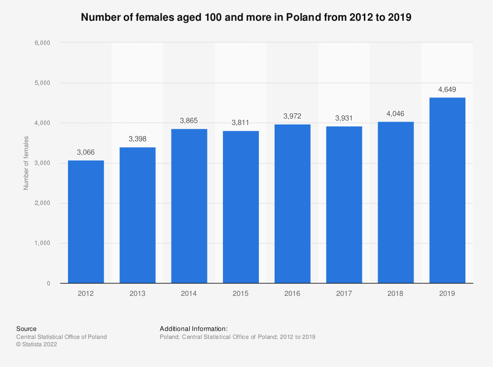 Statistic: Number of females aged 100 and more in Poland from 2012 to 2019 | Statista