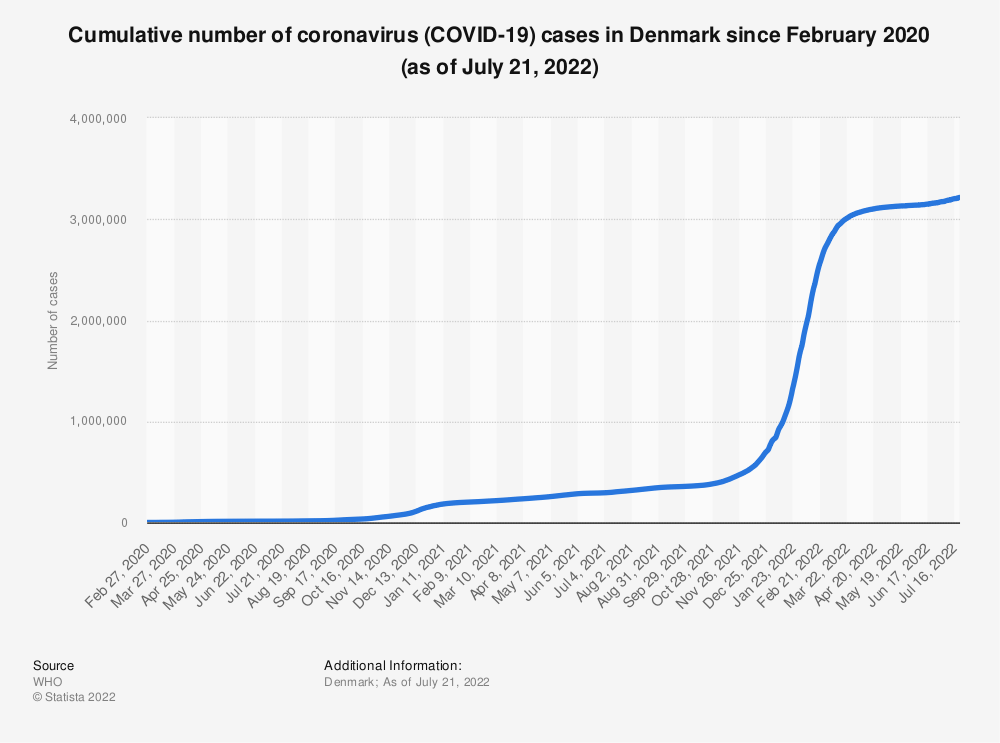 Statistic: Cumulative number of coronavirus (COVID-19) cases in Denmark since February 2020 (as of December 17, 2020) | Statista