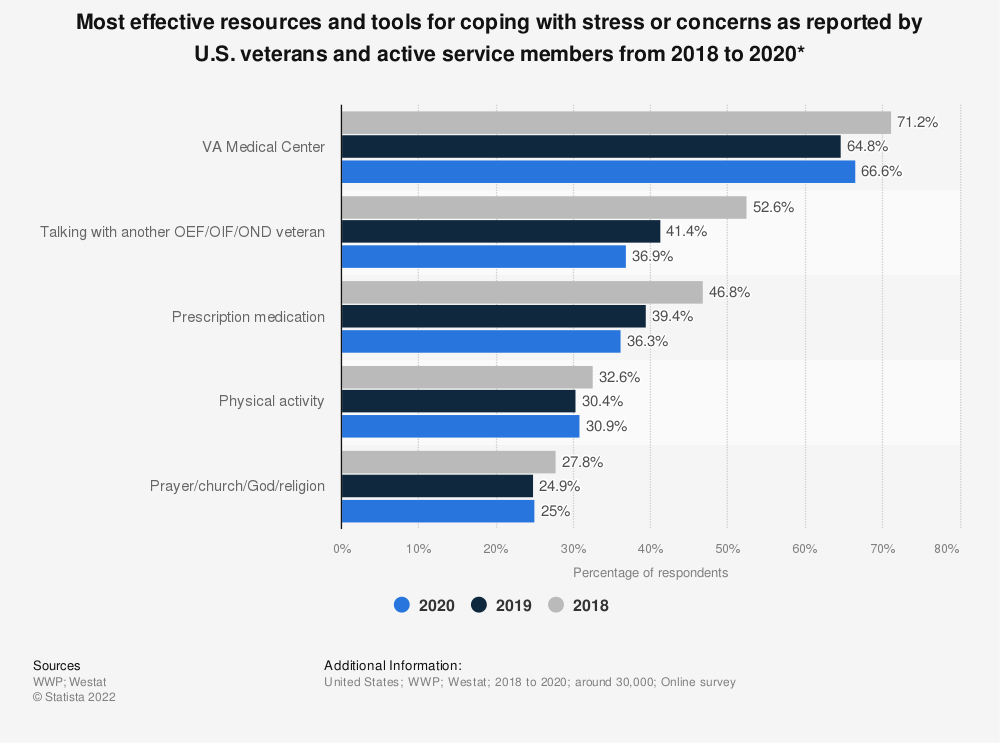 Statistic: Most effective resources and tools for coping with stress or concerns as reported by U.S. veterans and active service members from 2018 to 2020* | Statista