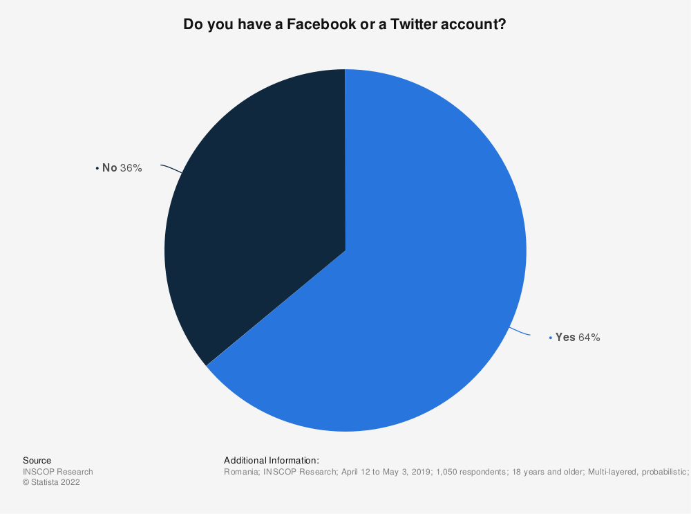 Statistic: Do you have a Facebook or a Twitter account? | Statista