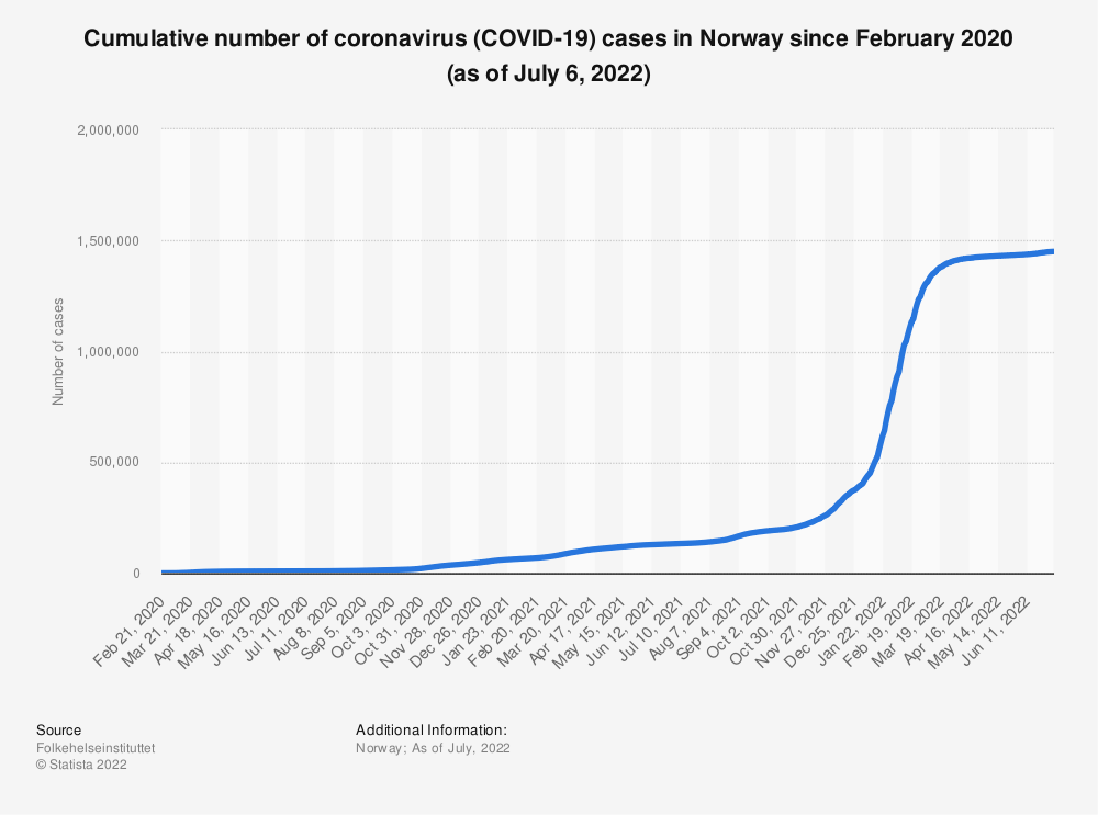 Statistic: Cumulative number of coronavirus (COVID-19) cases in Norway since February 2020 (as of January 7, 2021) | Statista