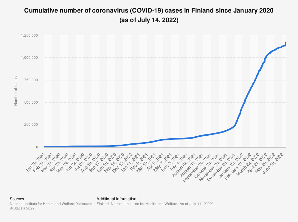 Statistic: Cumulative number of coronavirus (COVID-19) cases in Finland since January 2020 (as of March 30, 2020) | Statista