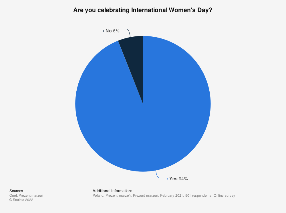 Statistic: Are you celebrating International Women's Day? | Statista