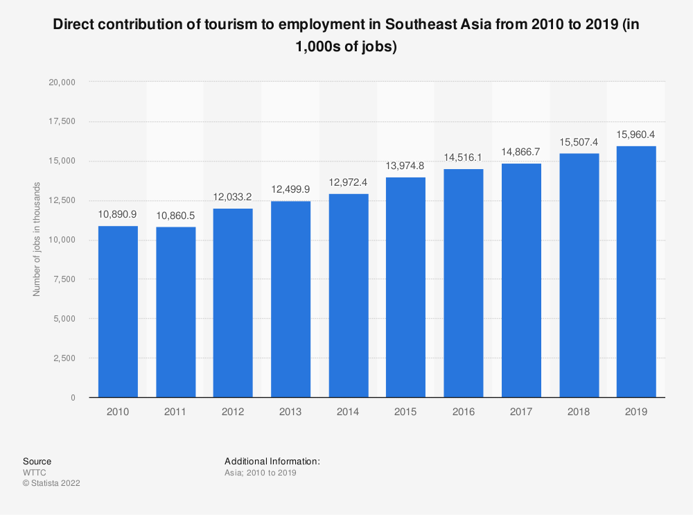Statistic: Direct contribution of tourism to employment in Southeast Asia from 2010 to 2019 (in 1,000s of jobs) | Statista