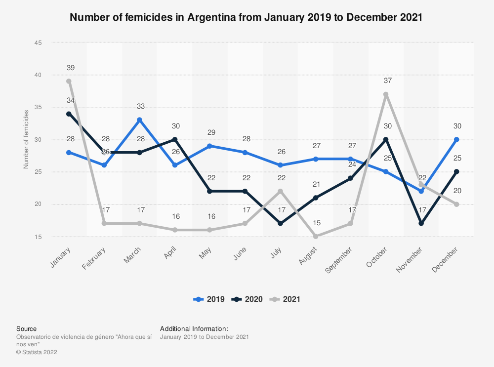 Statistic: Number of femicides in Argentina from January 2019 to May 2020 | Statista