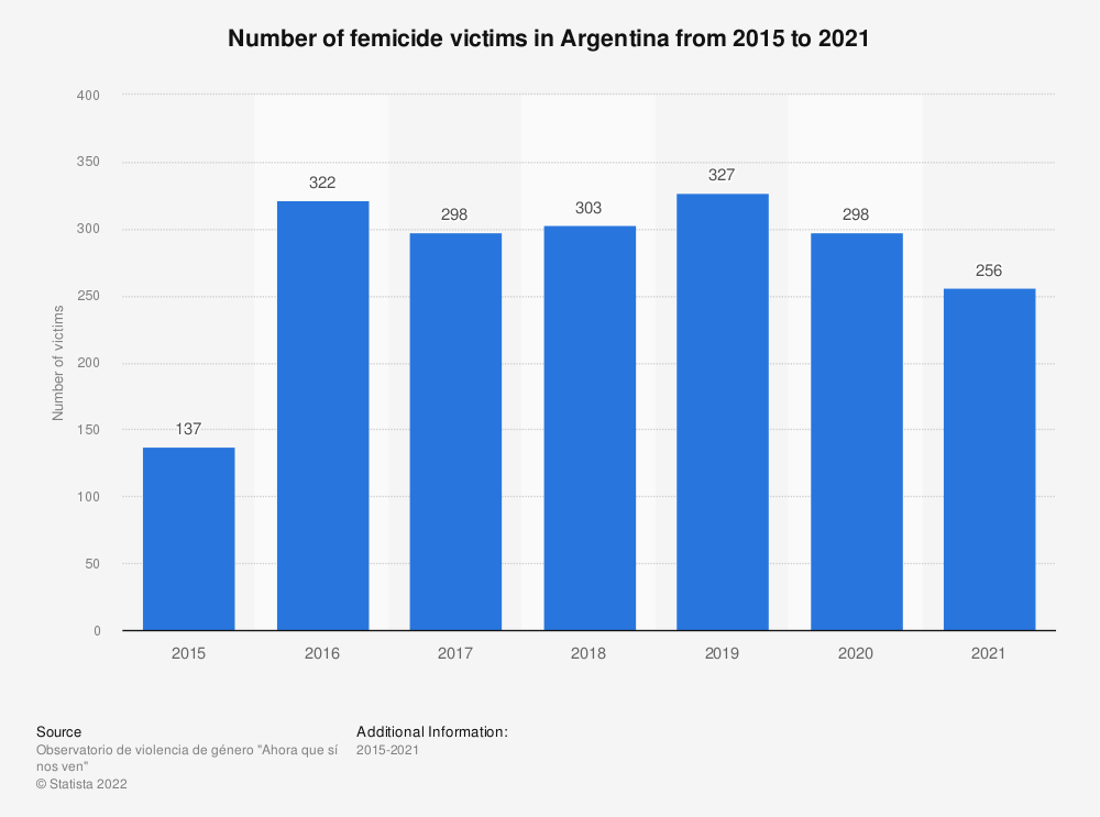 Statistic: Number of femicide victims in Argentina from 2015 to 2020 | Statista