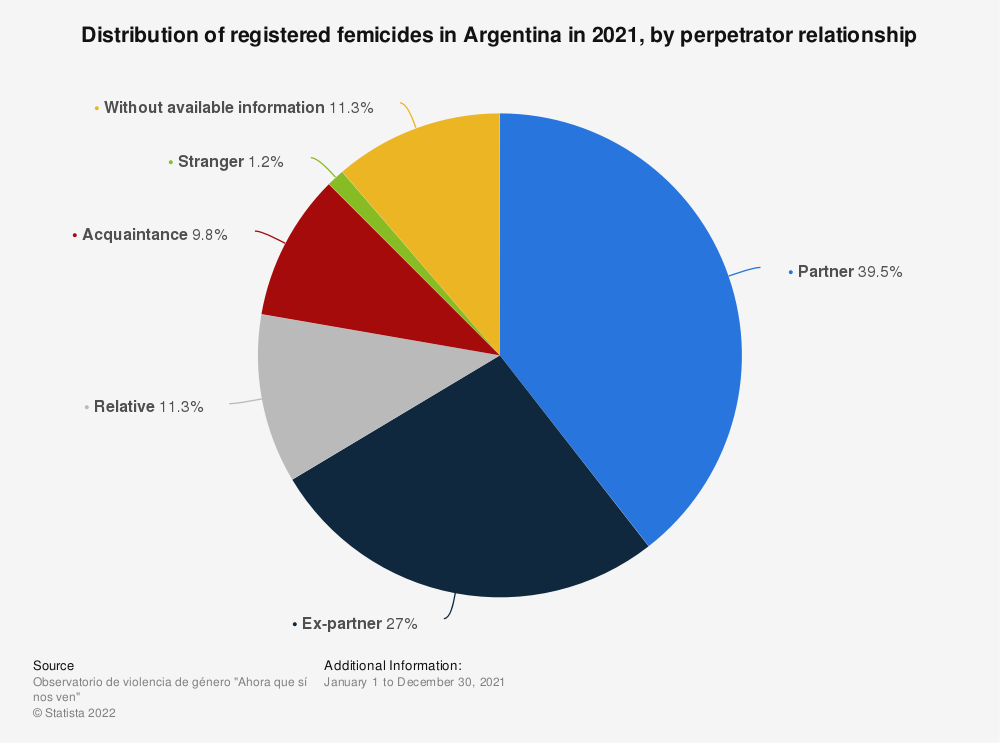 Statistic: Share of registered femicides in Argentina in 2019, by perpetrator relationship | Statista