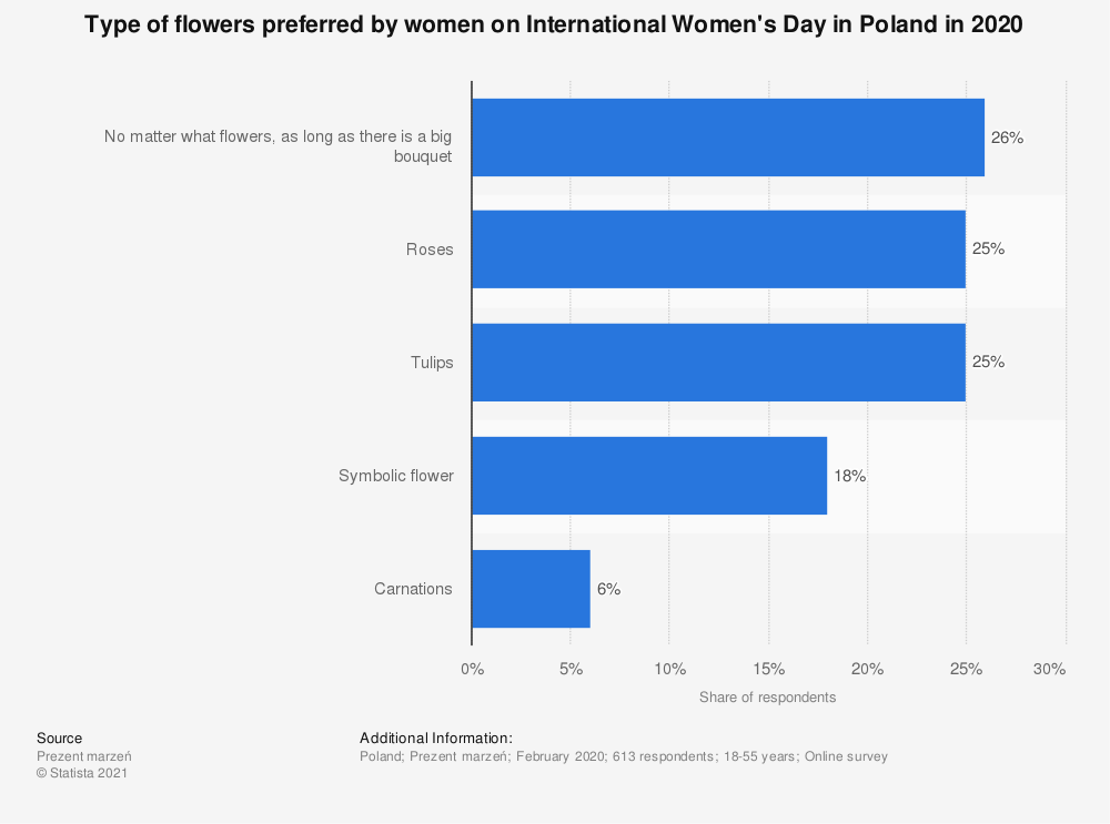 Statistic: Type of flowers preferred by women on International Women's Day in Poland in 2020 | Statista