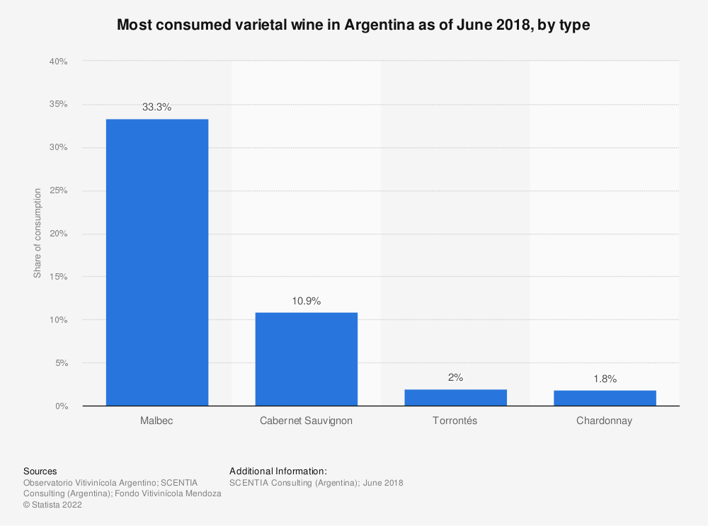 Statistic: Most consumed varietal wine in Argentina as of June 2018, by type   Statista
