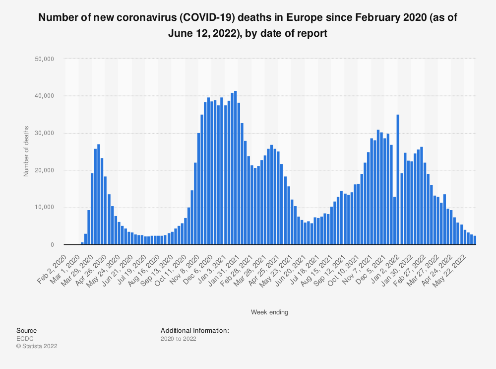 Statistic: Number of coronavirus (COVID-19) deaths in Europe since February 2020 (as of April 2, 2020), by country and date of report | Statista
