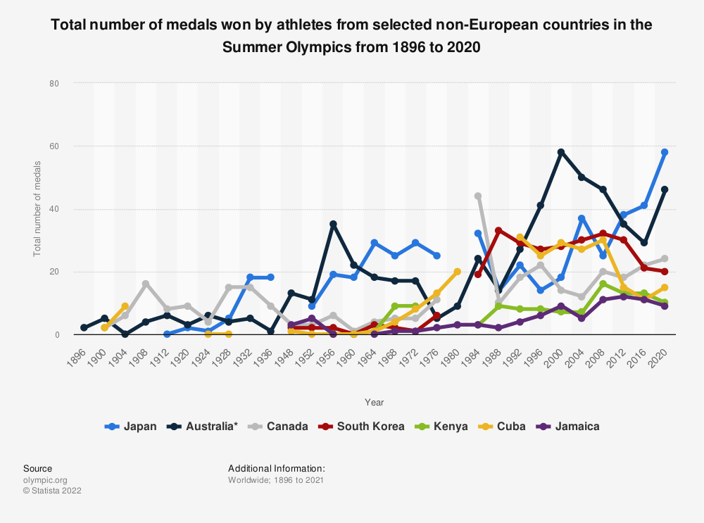 Statistic: Total number of medals won by athletes from selected non-European countries in the Summer Olympics from 1896 to 2016 | Statista