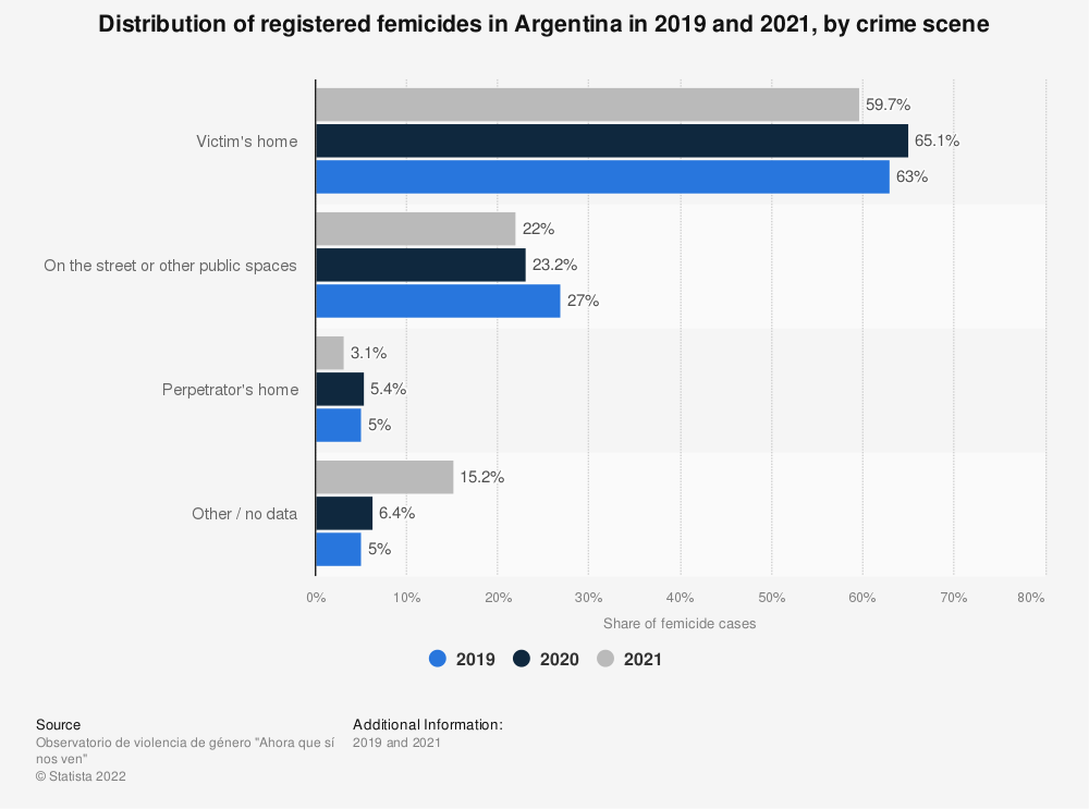 Statistic: Share of registered femicides in Argentina from January 2019 to May 2020, by crime scene | Statista