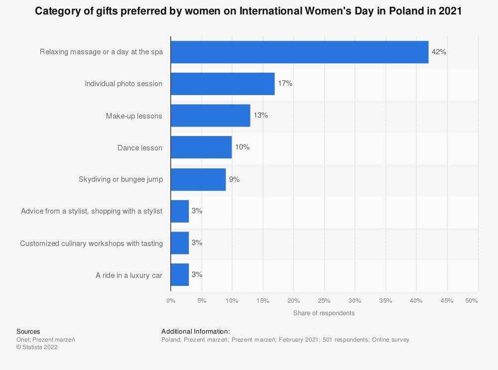 Statistic: Category of gifts preferred by women on International Women's Day in Poland in 2020 | Statista