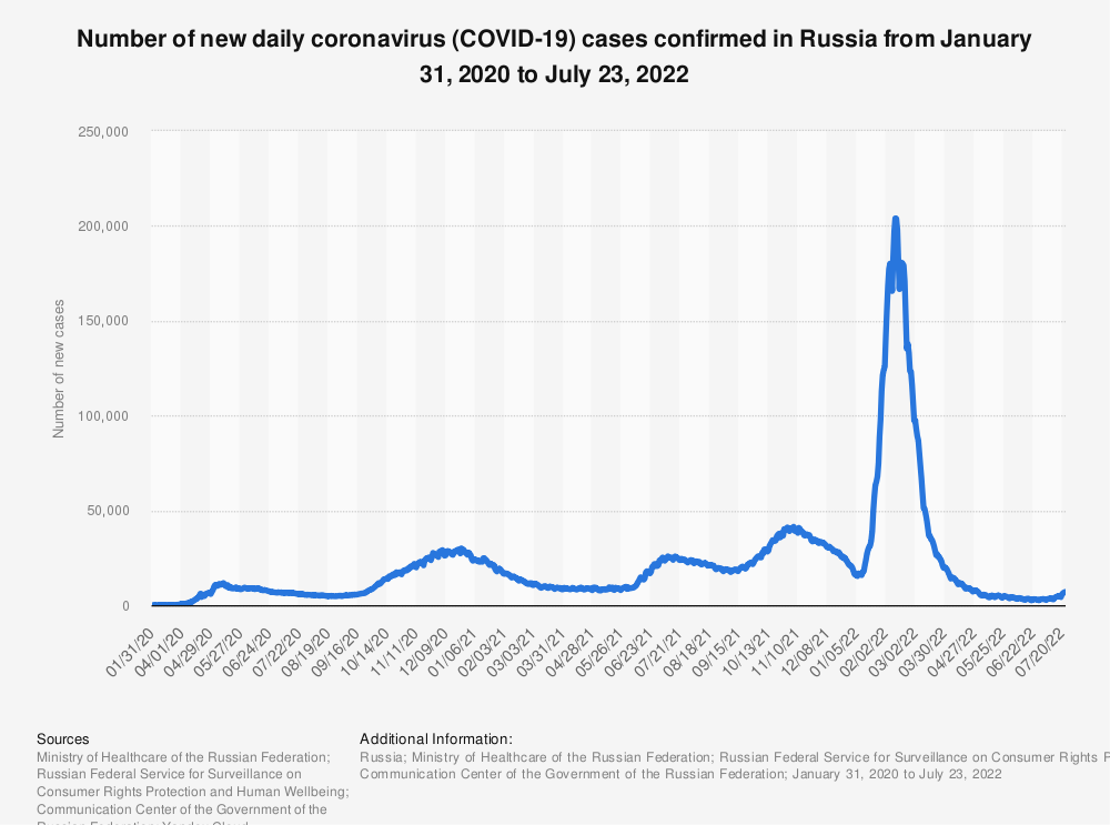Statistic: Number of new coronavirus (COVID-19) cases confirmed in Russia as of May 5, 2020, by date of report* | Statista