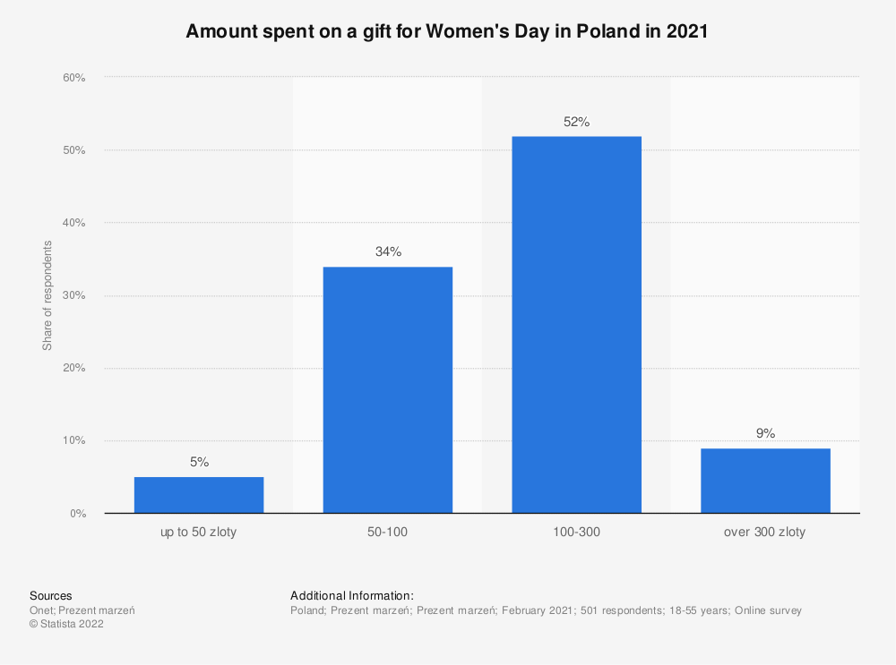 Statistic: Amount spent on a gift for Women's Day in Poland in 2021 | Statista