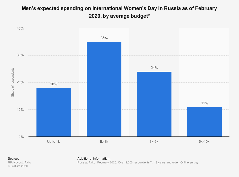 Statistic: Men's expected spending on International Women's Day in Russia as of February 2020, by average budget* | Statista